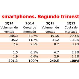 La hegemonía de Android se amplía en el segundo trimestre de 2014